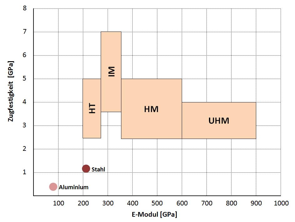 Eigenschaften Carbon