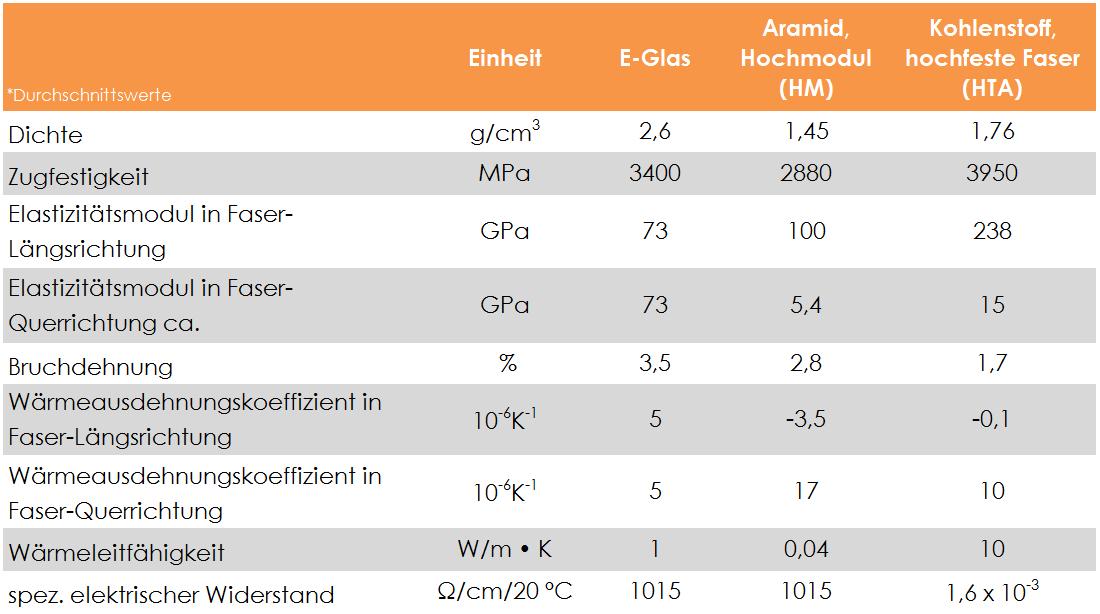 Eigenschaften_Glasfaser_Aramid_Carbonfaser
