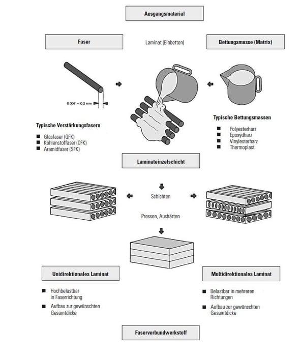 Zusammensetzung Faserverbundwerkstoffe