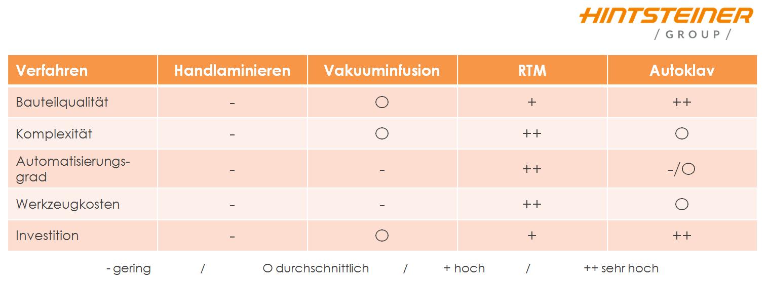 RTM_Verfahrensvergleich_Carbon