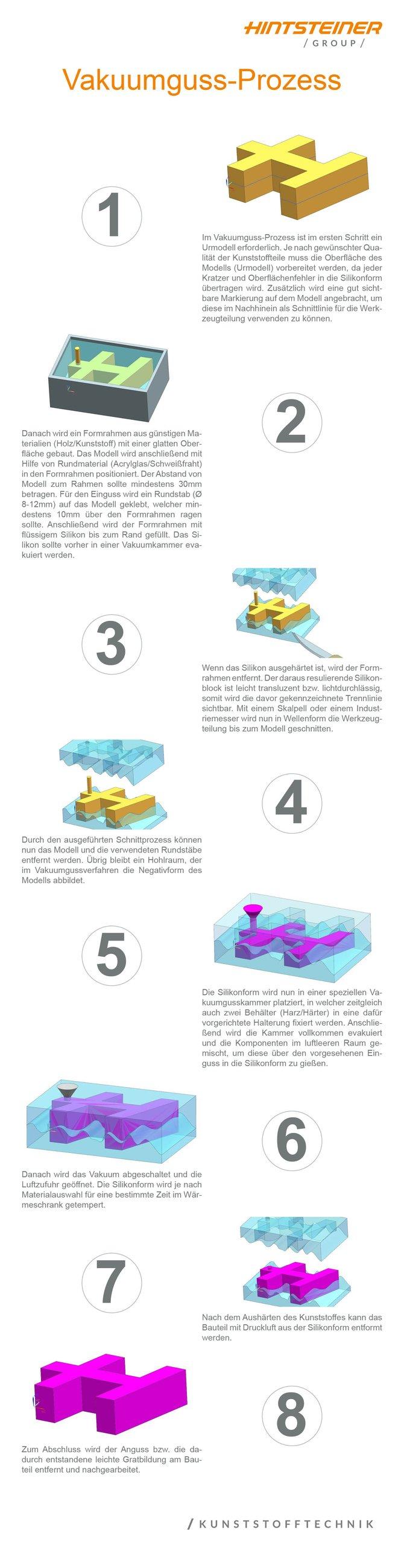 Vakuumguss-Prozess Hochformat