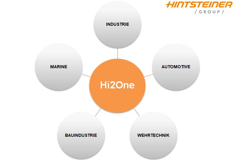 Hi2One-Anwendungsbereiche